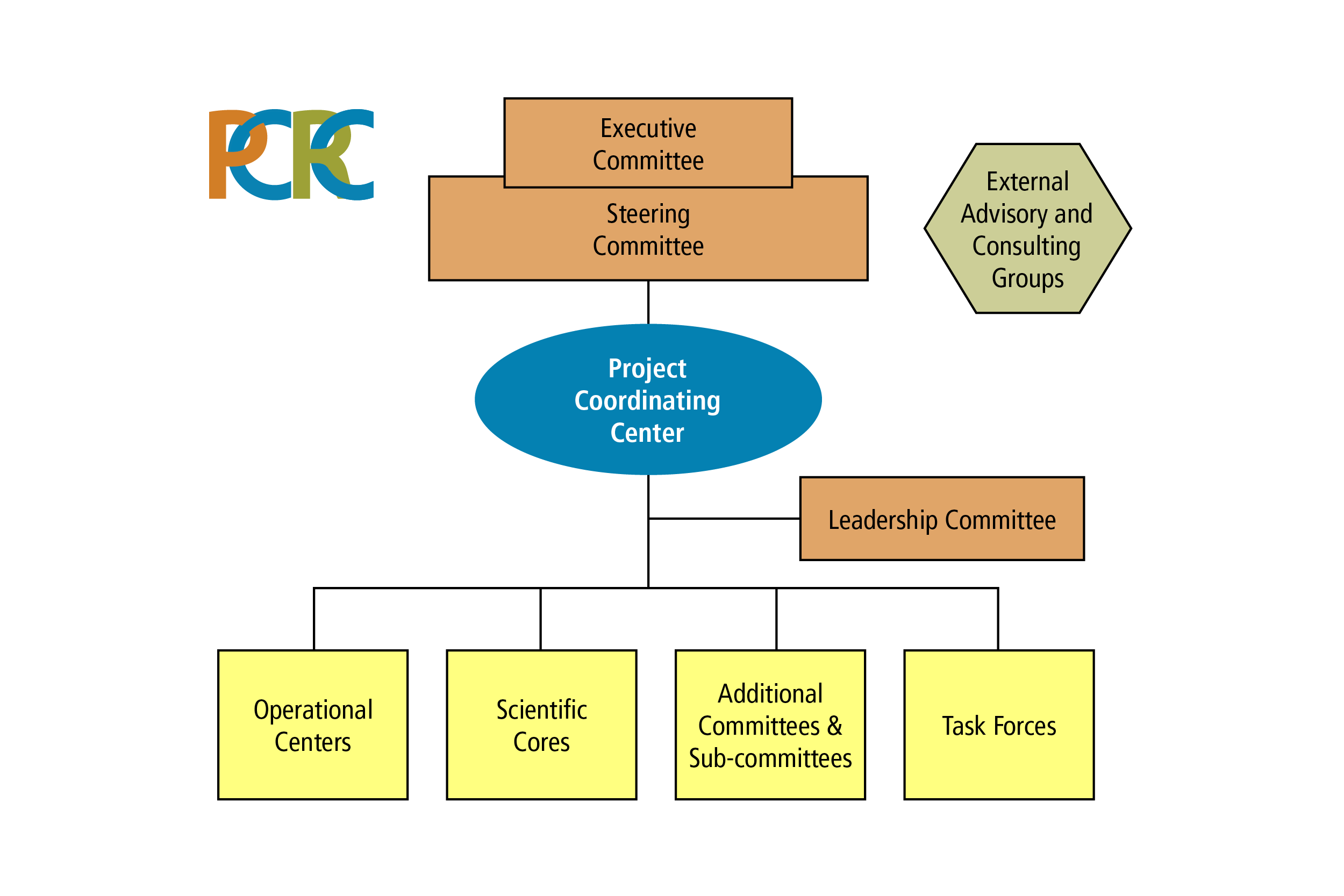 PCRC-Structure_July2015